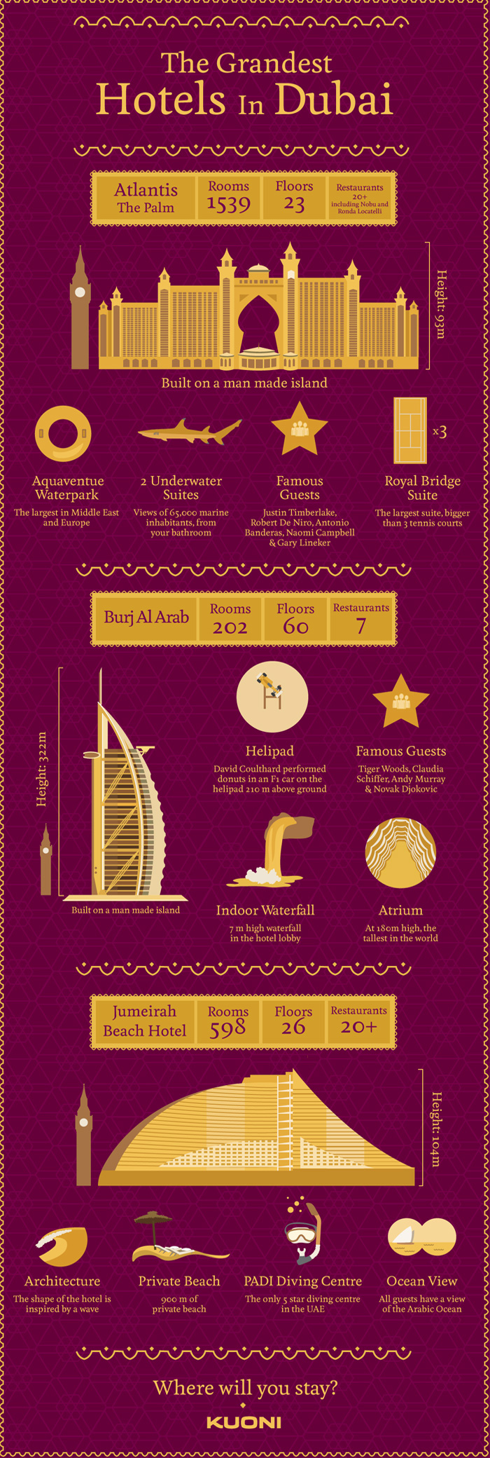 The Grandest Hotels of Dubai